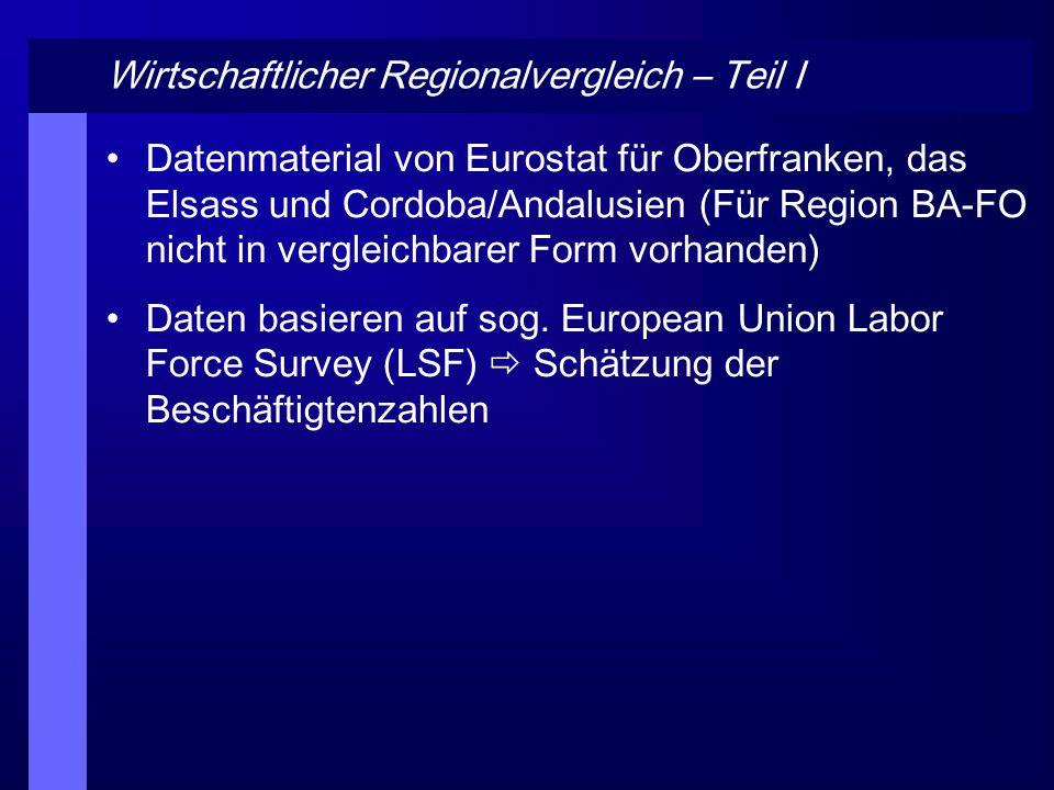 Wirtschaftlicher Regionalvergleich – Teil II Beschäftigte nach Wirtschaftszweigen für das Jahr 2004 Datenquelle: http://epp.eurostat.ec.europa.eu/portal/page?_p ageid=0,1136162,0_45572076&_dad=portal&_s chema=PORTAL Stand:05.07.2006, Grafik: eigener Entwurf httpepp/portal/