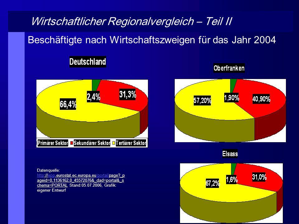 Wirtschaftlicher Regionalvergleich – Teil II Beschäftigte nach Wirtschaftszweigen für das Jahr 2004 Datenquelle: http://epp.eurostat.ec.europa.eu/port