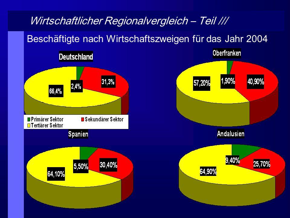 Wirtschaftlicher Regionalvergleich – Teil IV Arbeitslosigkeit & Jugendarbeitslosigkeit für das Jahr 2004 Datenquelle: http://epp.eurostat.ec.europa.eu/portal/page?_pageid=0,1136162,0_45572076&_dad=portal&_schema=PORTAL Stand:05.07.2006, Grafik: eigener Entwurfhttpepp/portal/