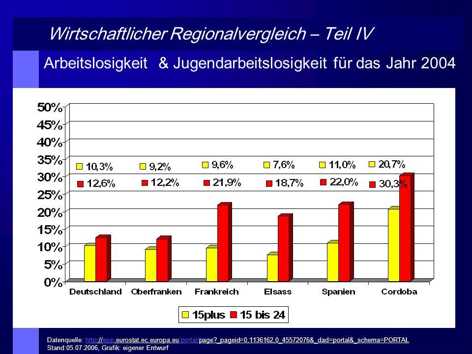 Wirtschaftlicher Regionalvergleich – Teil V Jugendarbeitslosigkeit im Vergleich 2000 & 2004 Datenquelle: http://epp.eurostat.ec.europa.eu/portal/page?_pageid=0,1136162,0_45572076&_dad=portal&_schema=PORTAL Stand:05.07.2006, Grafik: eigener Entwurfhttpepp/portal/