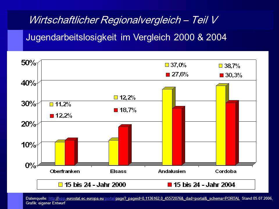 Wirtschaftlicher Regionalvergleich – Teil V Jugendarbeitslosigkeit im Vergleich 2000 & 2004 Datenquelle: http://epp.eurostat.ec.europa.eu/portal/page?