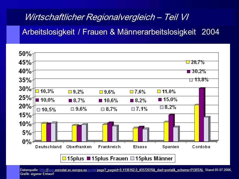 Wirtschaftlicher Regionalvergleich – Teil VII Aufgrund des dualen Bildungssystems relativ sanfter Übergang von der Schule ins Berufsleben in Deutschland 1 Jahr nach Abschluss der Ausbildung haben 84% der Absolventen einen Arbeitsplatz, nach 2 Jahren 96% In Frankreich: Langer und schwieriger Eintritt ins Berufsleben für junge Absolventen seit den 1970er Jahren In Spanien : Auffällig ist hoher Beschäftigtenanteil im Primären Sektor und hohe Frauenarbeitslosigkeit