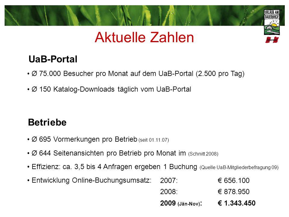 Aktuelle Zahlen Ø 75.000 Besucher pro Monat auf dem UaB-Portal (2.500 pro Tag) Ø 150 Katalog-Downloads täglich vom UaB-Portal Ø 644 Seitenansichten pro Betrieb pro Monat im (Schnitt 2008) Effizienz: ca.