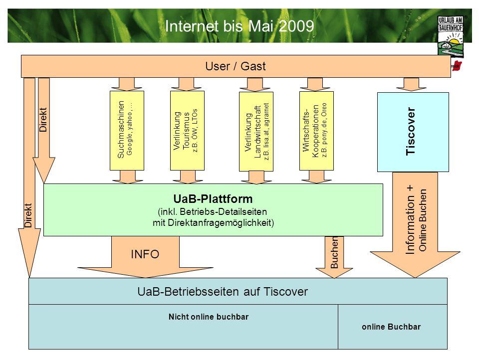 Internet bis Mai 2009 UaB-Plattform (inkl. Betriebs-Detailseiten mit Direktanfragemöglichkeit) Tiscover Information + Online Buchen Suchmaschinen Goog
