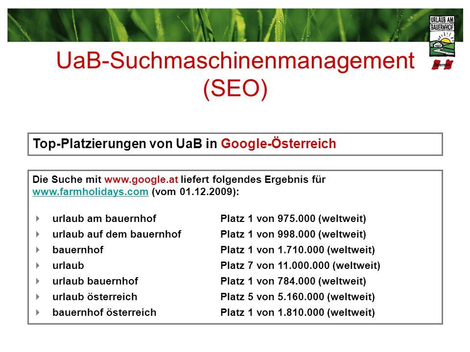 Top-Platzierungen von UaB in Google-Österreich Die Suche mit www.google.at liefert folgendes Ergebnis für www.farmholidays.comwww.farmholidays.com (vom 01.12.2009): urlaub am bauernhof Platz 1 von 975.000 (weltweit) urlaub auf dem bauernhofPlatz 1 von 998.000 (weltweit) bauernhofPlatz 1 von 1.710.000 (weltweit) urlaubPlatz 7 von 11.000.000 (weltweit) urlaub bauernhofPlatz 1 von 784.000 (weltweit) urlaub österreichPlatz 5 von 5.160.000 (weltweit) bauernhof österreichPlatz 1 von 1.810.000 (weltweit) UaB-Suchmaschinenmanagement (SEO)