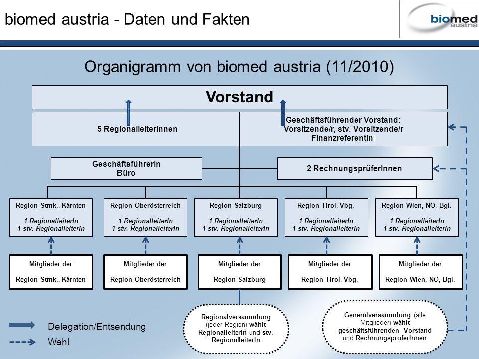 biomed austria - Daten und Fakten Region Stmk., Kärnten 1 RegionalleiterIn 1 stv. RegionalleiterIn GeschäftsführerIn Büro 5 RegionalleiterInnen Geschä