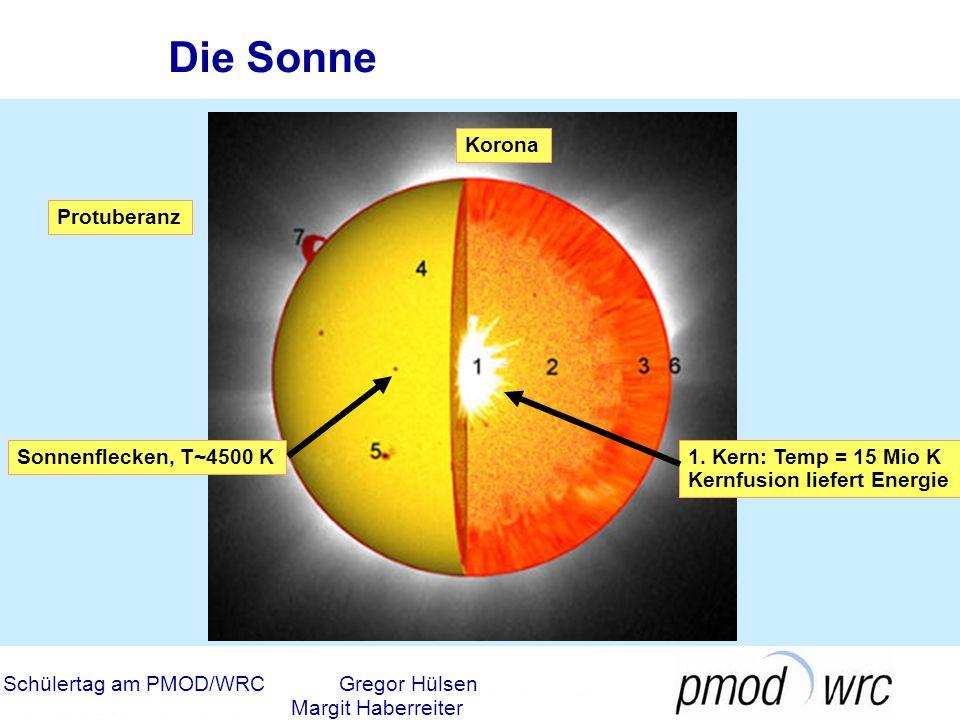 Schülertag am PMOD/WRCGregor Hülsen Margit Haberreiter Die Planeten des Sonnensystems Quicktime movie zum Innereren Sonnensystem Quicktime movie zu Ausserem Sonnensystem Animation zu Tag und Nacht Erde