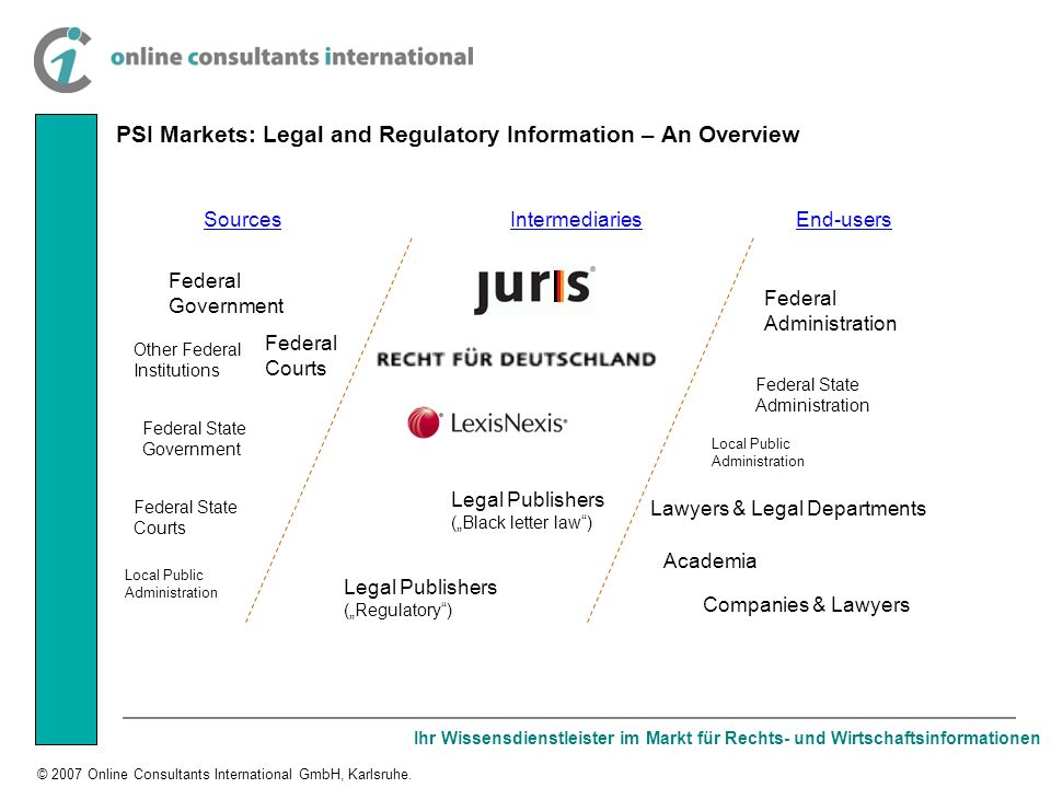 Ihr Wissensdienstleister im Markt für Rechts- und Wirtschaftsinformationen © 2007 Online Consultants International GmbH, Karlsruhe. PSI Markets: Legal