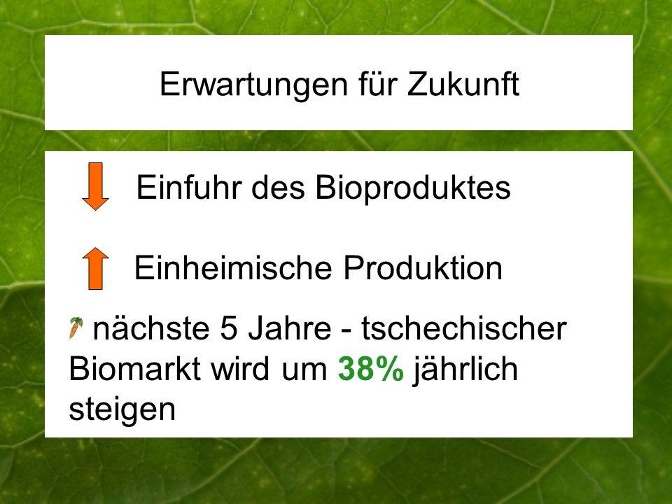 Anstieg um 30-40% im letzten Jahr Erwartungen für Zukunft Einfuhr des Bioproduktes Einheimische Produktion nächste 5 Jahre - tschechischer Biomarkt wird um 38% jährlich steigen