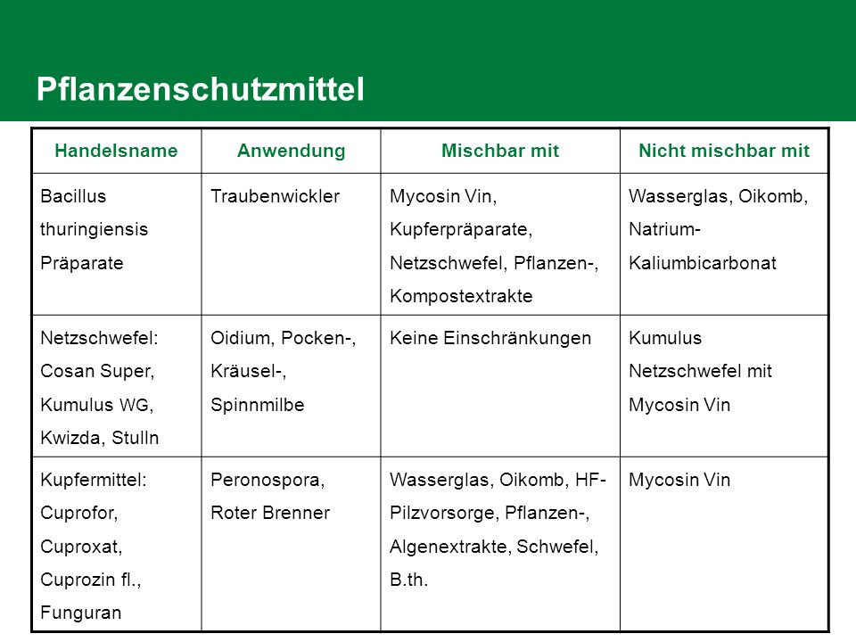 DI Loimer Referat Weinbau 26.05.2014 /Folie 5 Pflanzenschutzmittel HandelsnameAnwendungMischbar mitNicht mischbar mit Bacillus thuringiensis Präparate