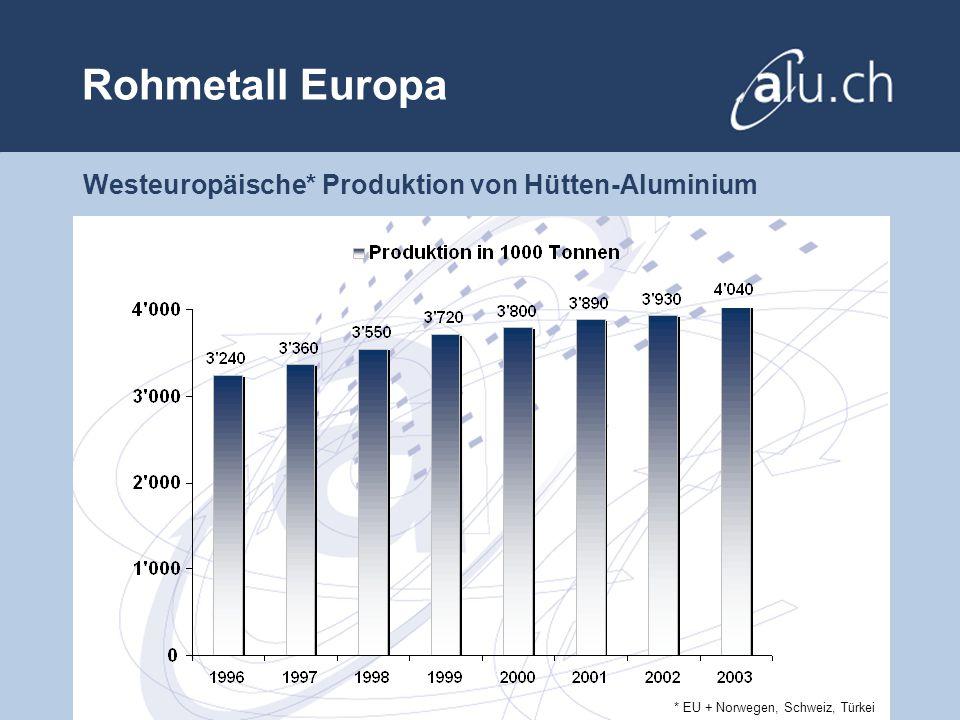 Rohmetall Europa Westeuropäische* Produktion von Hütten-Aluminium * EU + Norwegen, Schweiz, Türkei