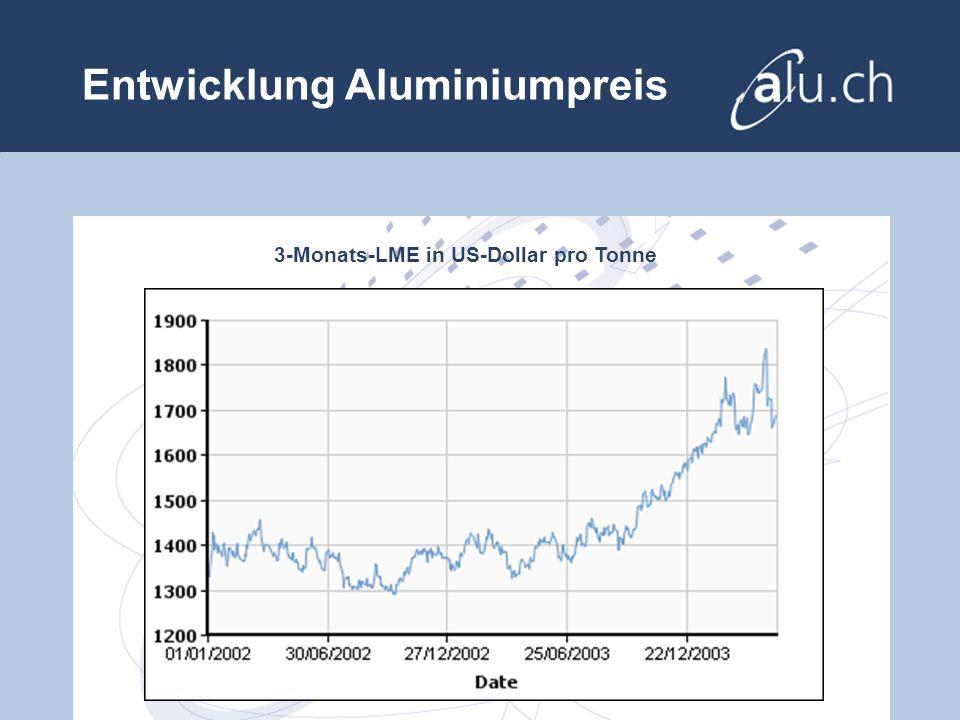 Entwicklung Aluminiumpreis 3-Monats-LME in US-Dollar pro Tonne