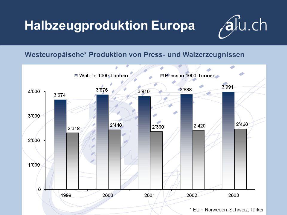 Halbzeugproduktion Europa Westeuropäische* Produktion von Press- und Walzerzeugnissen * EU + Norwegen, Schweiz, Türkei