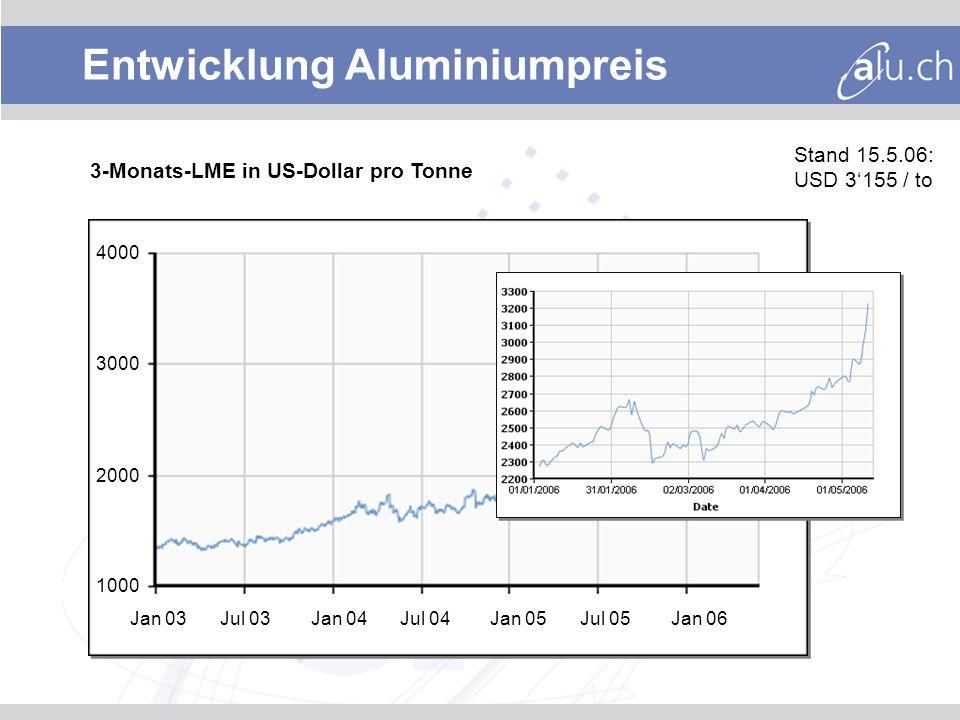 Entwicklung Aluminiumpreis 3-Monats-LME in US-Dollar pro Tonne Jan 03Jul 03Jan 04Jul 04Jan 05Jul 05Jan 06 3000 2000 1000 4000 Stand 15.5.06: USD 3155 / to