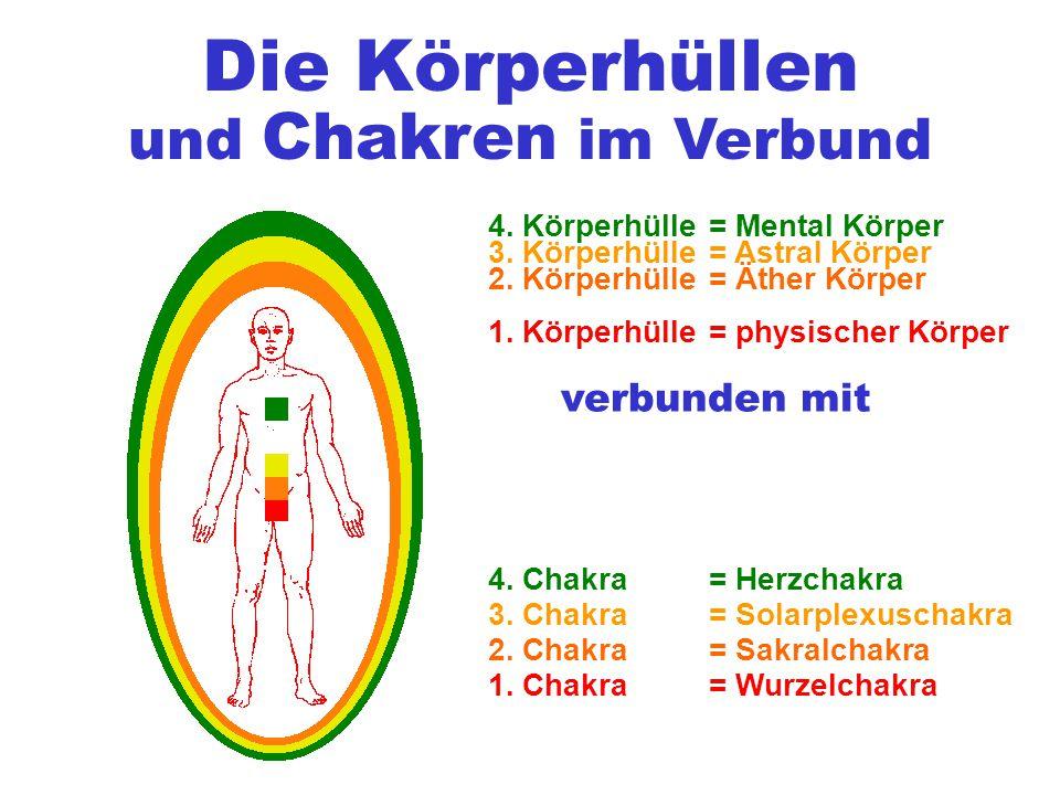 Die Körperhüllen = Mental Körper 1. Körperhülle 2. Körperhülle 3. Körperhülle = physischer Körper = Äther Körper = Astral Körper 4. Körperhülle verbun