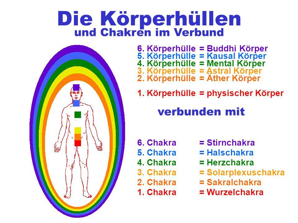 Die Körperhüllen = Mental Körper 1. Körperhülle 2. Körperhülle 3. Körperhülle = physischer Körper = Äther Körper = Astral Körper 4. Körperhülle = Kaus