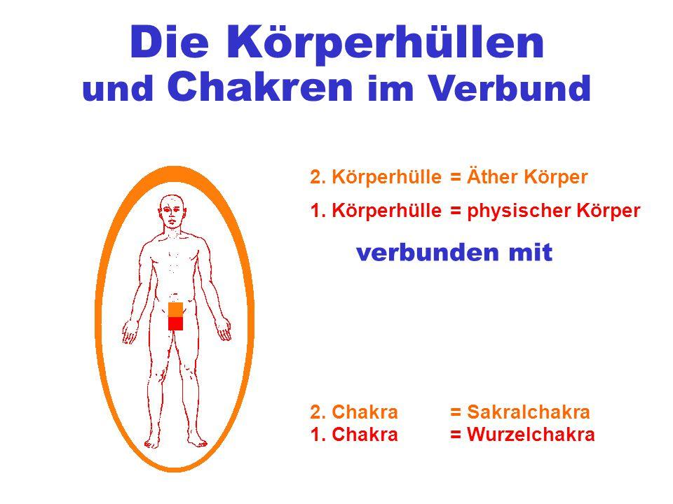 Die Körperhüllen 1. Körperhülle 2. Körperhülle = physischer Körper = Äther Körper verbunden mit 1.
