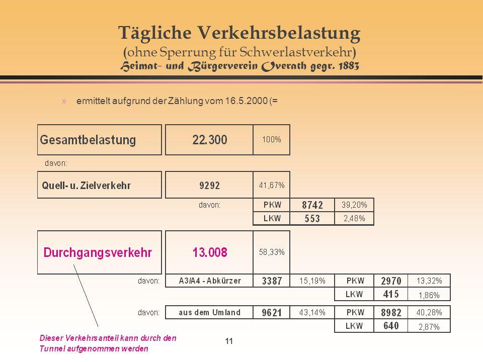 11 Tägliche Verkehrsbelastung ( ohne Sperrung für Schwerlastverkehr ) Heimat- und Bürgerverein Overath gegr. 1883 »ermittelt aufgrund der Zählung vom