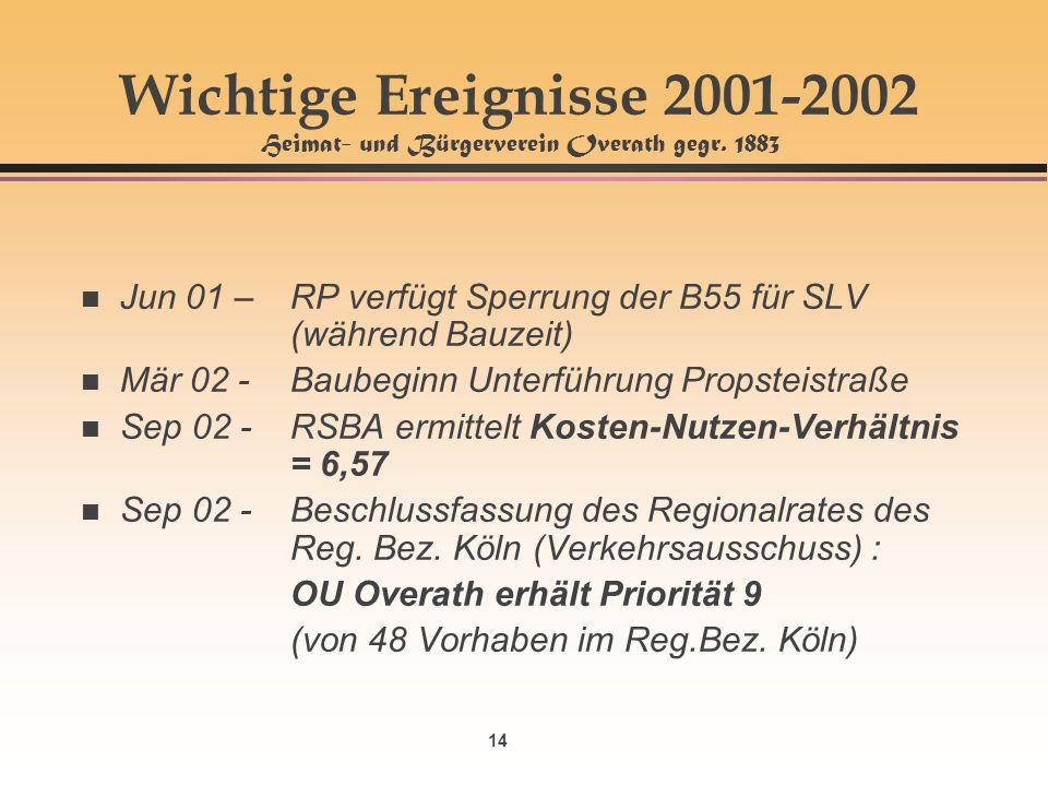 14 Wichtige Ereignisse 2001-2002 Heimat- und Bürgerverein Overath gegr. 1883 n Jun 01 – RP verfügt Sperrung der B55 für SLV (während Bauzeit) n Mär 02