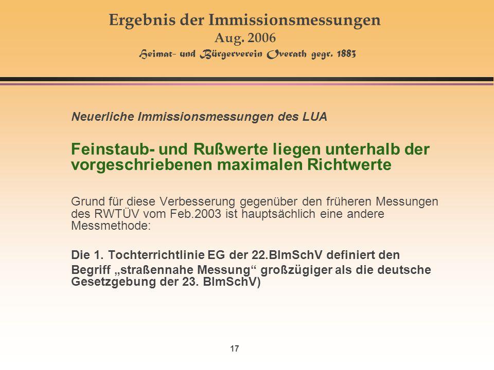 17 Ergebnis der Immissionsmessungen Aug. 2006 Heimat- und Bürgerverein Overath gegr. 1883 Neuerliche Immissionsmessungen des LUA Feinstaub- und Rußwer