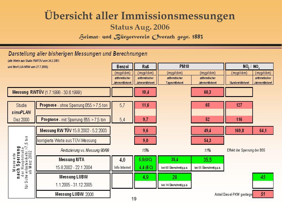 19 Übersicht aller Immissionsmessungen Status Aug. 2006 Heimat- und Bürgerverein Overath gegr. 1883