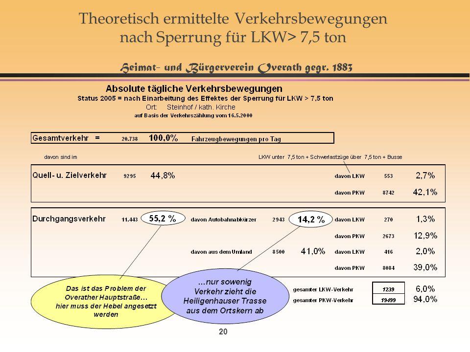 20 Theoretisch ermittelte Verkehrsbewegungen nach Sperrung für LKW> 7,5 ton Heimat- und Bürgerverein Overath gegr. 1883