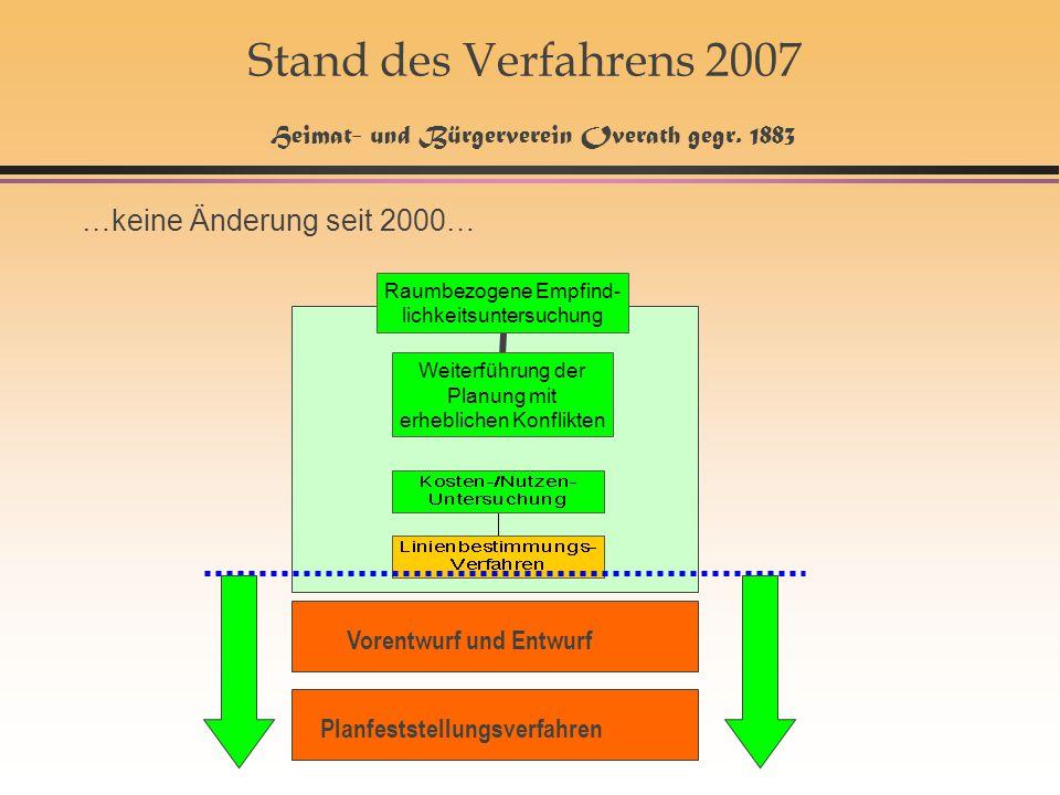 23 Stand des Verfahrens 2007 Heimat- und Bürgerverein Overath gegr. 1883 …keine Änderung seit 2000… Vorentwurf und Entwurf Planfeststellungsverfahren