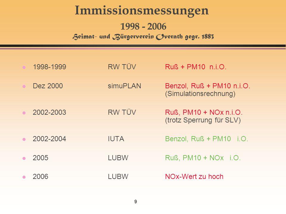 9 Immissionsmessungen 1998 - 2006 Heimat- und Bürgerverein Overath gegr. 1883 l 1998-1999RW TÜVRuß + PM10 n.i.O. l Dez 2000simuPLANBenzol, Ruß + PM10