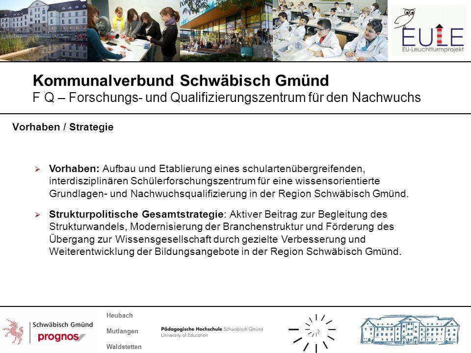 Kommunalverbund Schwäbisch Gmünd F Q – Forschungs- und Qualifizierungszentrum für den Nachwuchs Heubach Mutlangen Waldstetten Vorhaben: Aufbau und Eta