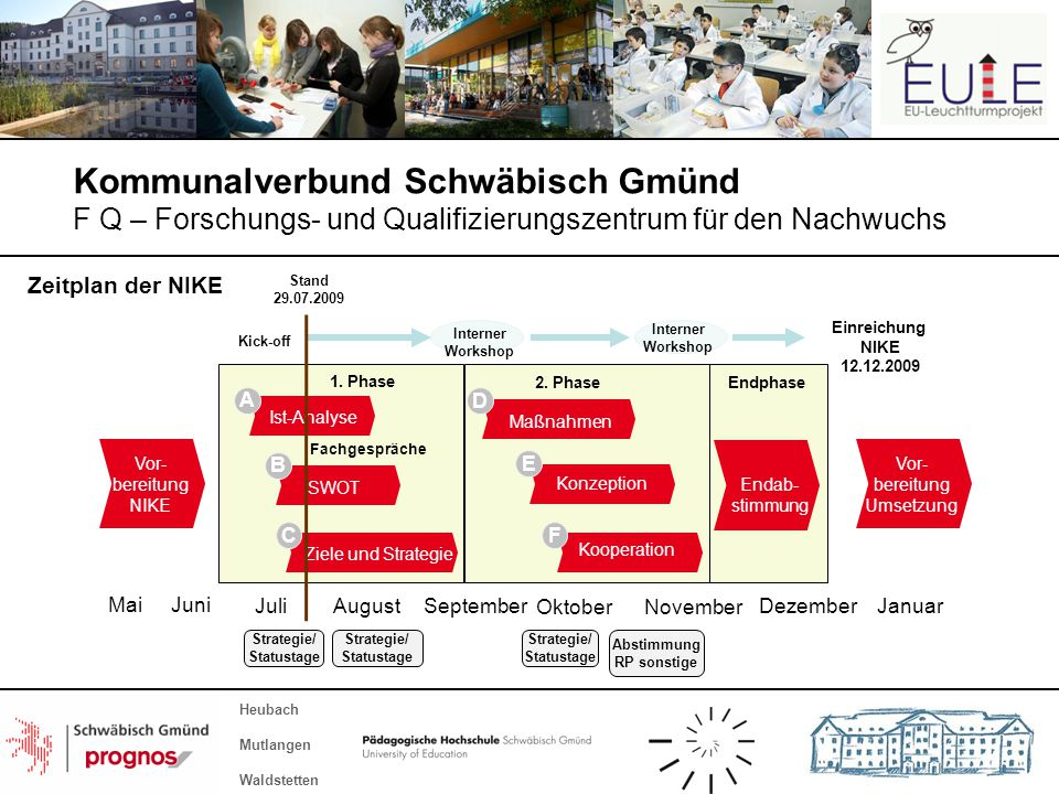 Kommunalverbund Schwäbisch Gmünd F Q – Forschungs- und Qualifizierungszentrum für den Nachwuchs Heubach Mutlangen Waldstetten Kick-off Interner Workshop August September Oktober November Dezember A B C D E Ist-Analyse SWOT Ziele und Strategie Maßnahmen Konzeption Juli F Kooperation Interner Workshop 1.