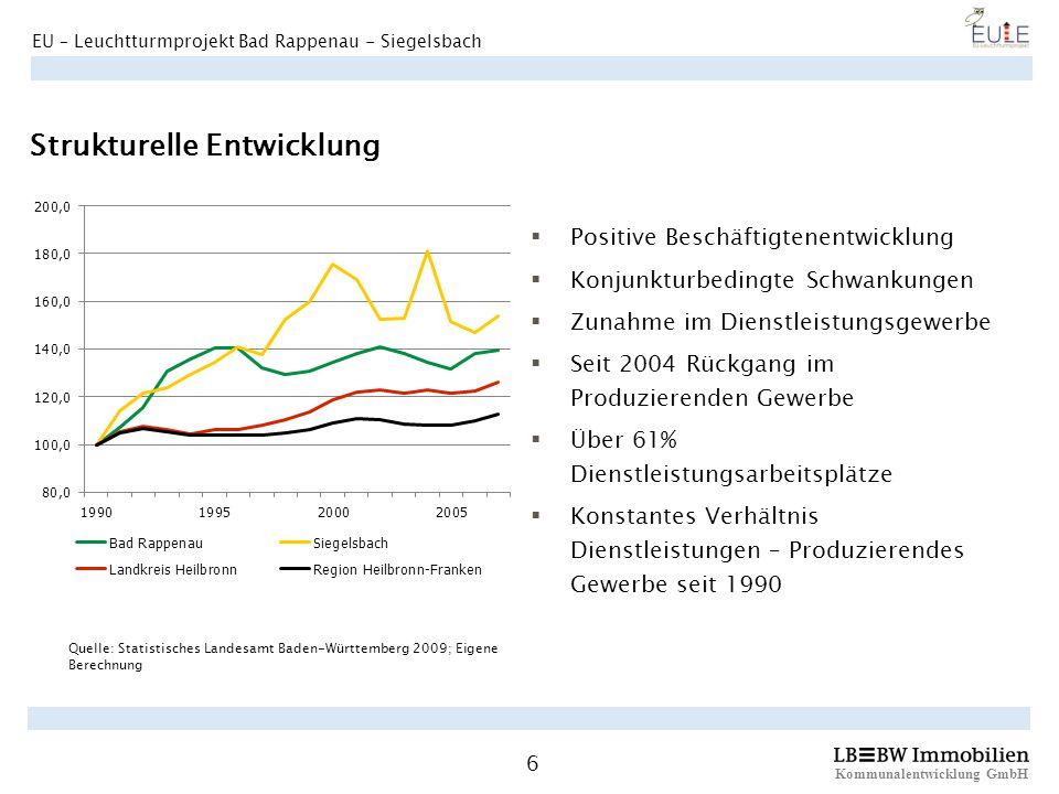 Kommunalentwicklung GmbH 6 EU – Leuchtturmprojekt Bad Rappenau - Siegelsbach Strukturelle Entwicklung Positive Beschäftigtenentwicklung Konjunkturbedi
