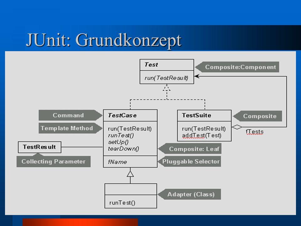 JUnit: Grundkonzept