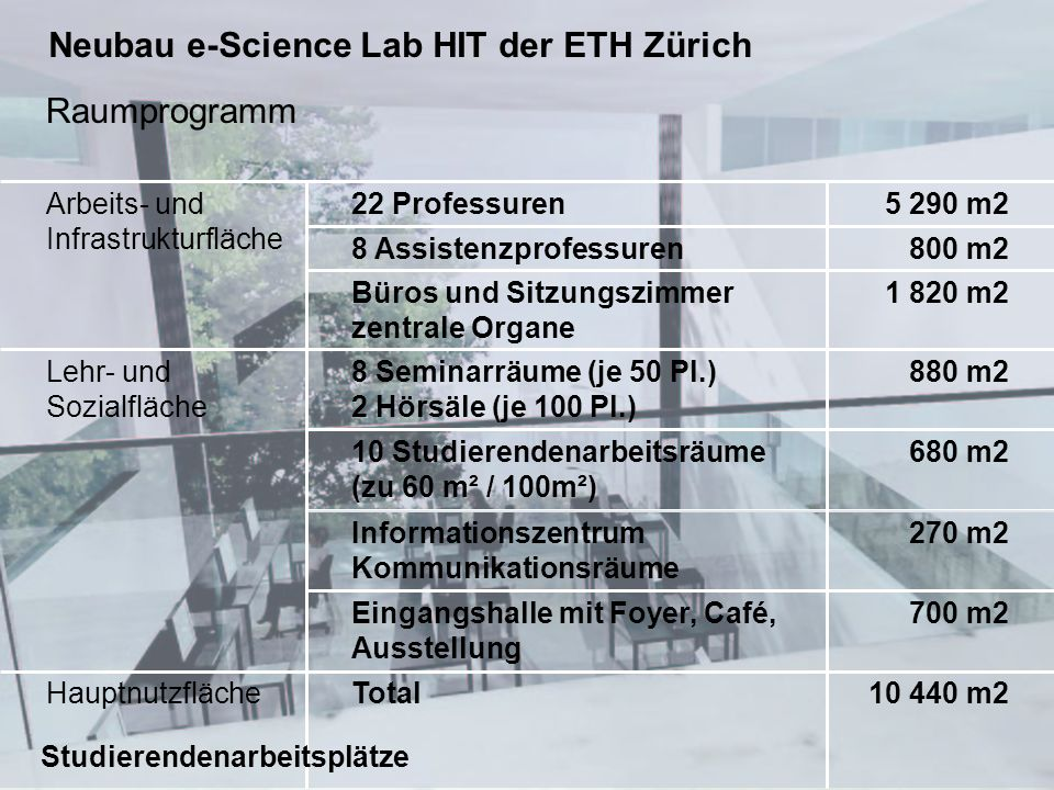 10. Mai 2004 Gerhard Schmitt, Vizepräsident ETH Zürich 8 Raumprogramm 10 440 m2TotalHauptnutzfläche Lehr- und Sozialfläche 680 m210 Studierendenarbeit