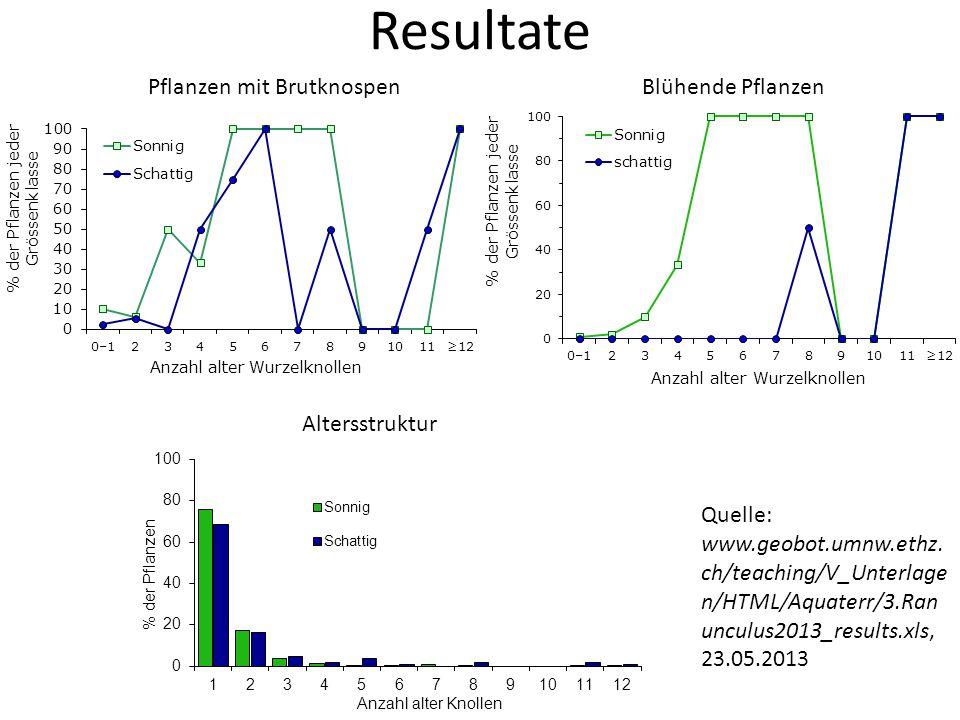 Resultate Pflanzen mit BrutknospenBlühende Pflanzen Altersstruktur Quelle: www.geobot.umnw.ethz.