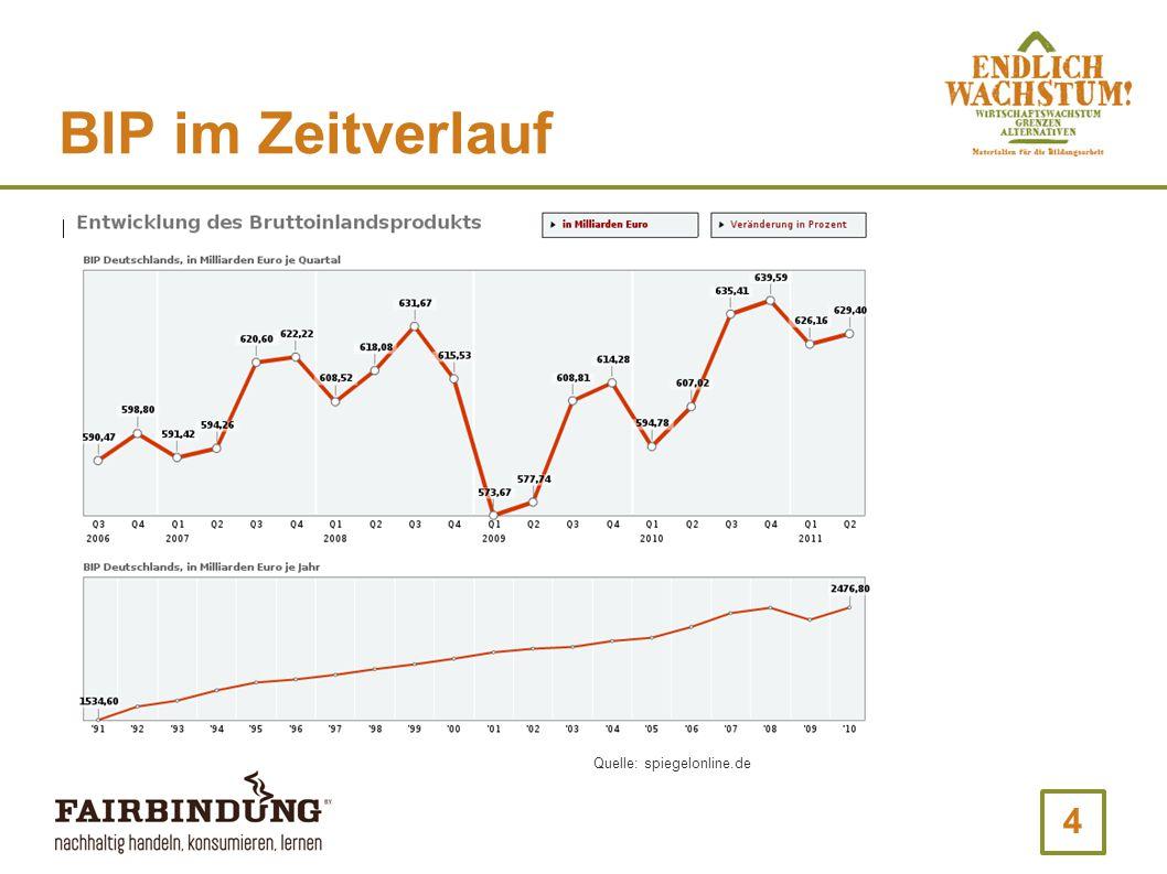 4 BIP im Zeitverlauf Quelle: spiegelonline.de