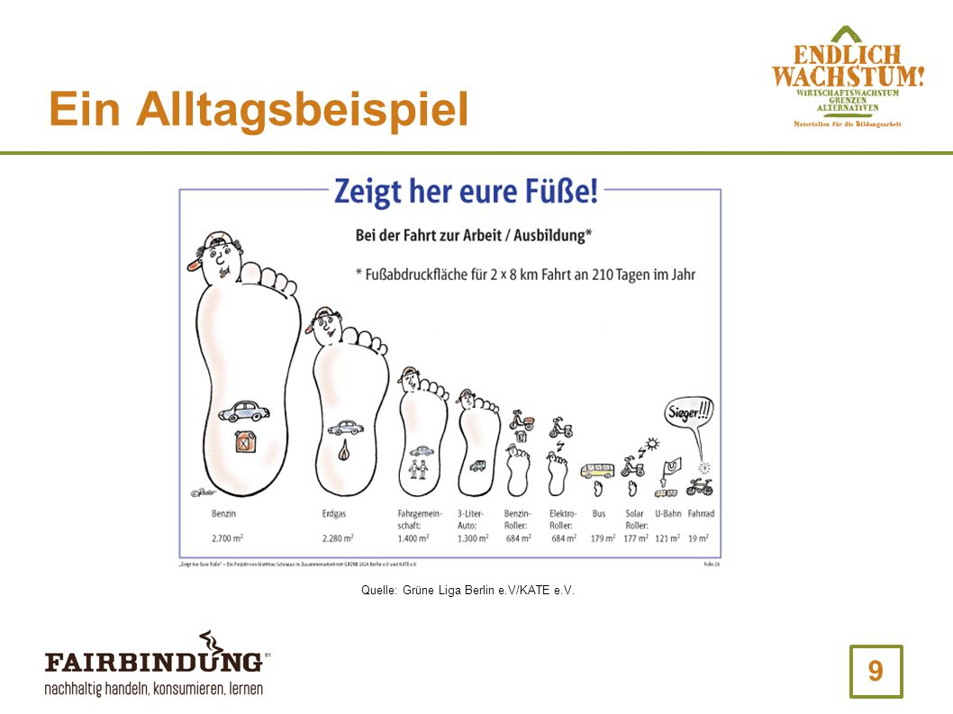 9 Ein Alltagsbeispiel Quelle: Grüne Liga Berlin e.V/KATE e.V.