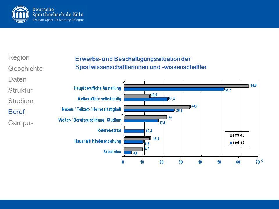 Erwerbs- und Beschäftigungssituation der Sportwissenschaftlerinnen und -wissenschaftler Region Geschichte Daten Struktur Studium Beruf Campus