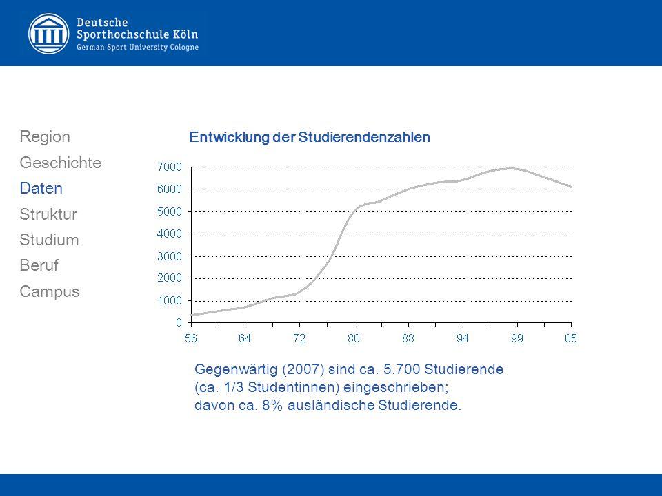 Entwicklung der Studierendenzahlen Region Geschichte Daten Struktur Studium Beruf Campus Gegenwärtig (2007) sind ca.