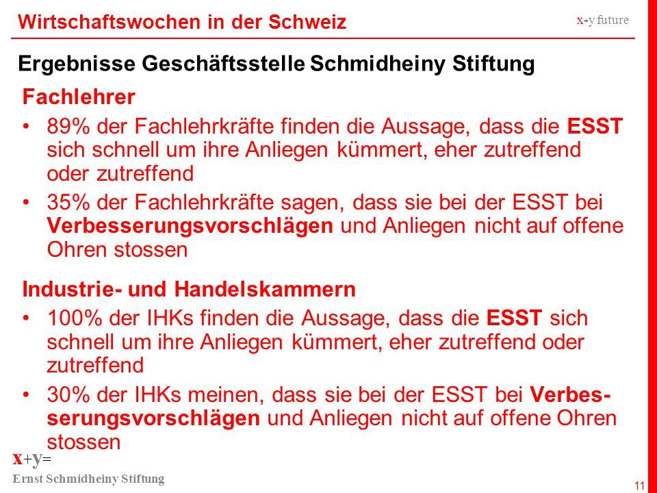 x + y = Ernst Schmidheiny Stiftung x + y future Wirtschaftswochen in der Schweiz Ergebnisse Geschäftsstelle Schmidheiny Stiftung 11 Fachlehrer 89% der Fachlehrkräfte finden die Aussage, dass die ESST sich schnell um ihre Anliegen kümmert, eher zutreffend oder zutreffend 35% der Fachlehrkräfte sagen, dass sie bei der ESST bei Verbesserungsvorschlägen und Anliegen nicht auf offene Ohren stossen Industrie- und Handelskammern 100% der IHKs finden die Aussage, dass die ESST sich schnell um ihre Anliegen kümmert, eher zutreffend oder zutreffend 30% der IHKs meinen, dass sie bei der ESST bei Verbes- serungsvorschlägen und Anliegen nicht auf offene Ohren stossen