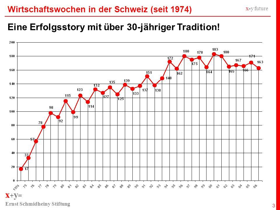x + y = Ernst Schmidheiny Stiftung x + y future 4 Wirtschaftswochen weltweit...