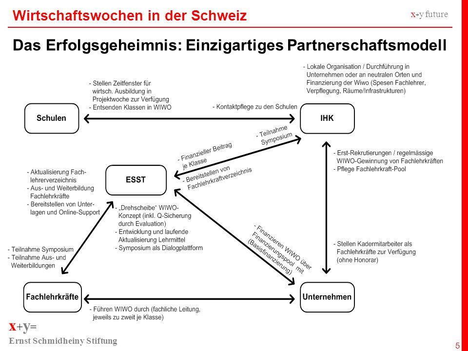 x + y = Ernst Schmidheiny Stiftung x + y future Wirtschaftswochen in der Schweiz Das Erfolgsgeheimnis: Einzigartiges Partnerschaftsmodell 5