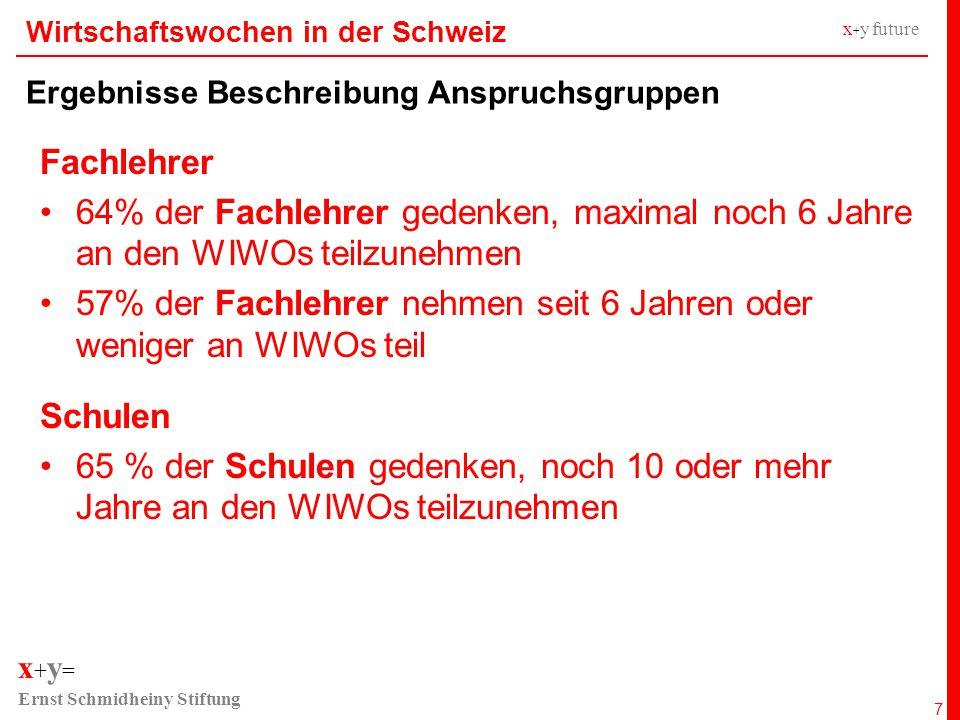 x + y = Ernst Schmidheiny Stiftung x + y future Wirtschaftswochen in der Schweiz Ergebnisse Beschreibung Anspruchsgruppen 7 Fachlehrer 64% der Fachlehrer gedenken, maximal noch 6 Jahre an den WIWOs teilzunehmen 57% der Fachlehrer nehmen seit 6 Jahren oder weniger an WIWOs teil Schulen 65 % der Schulen gedenken, noch 10 oder mehr Jahre an den WIWOs teilzunehmen