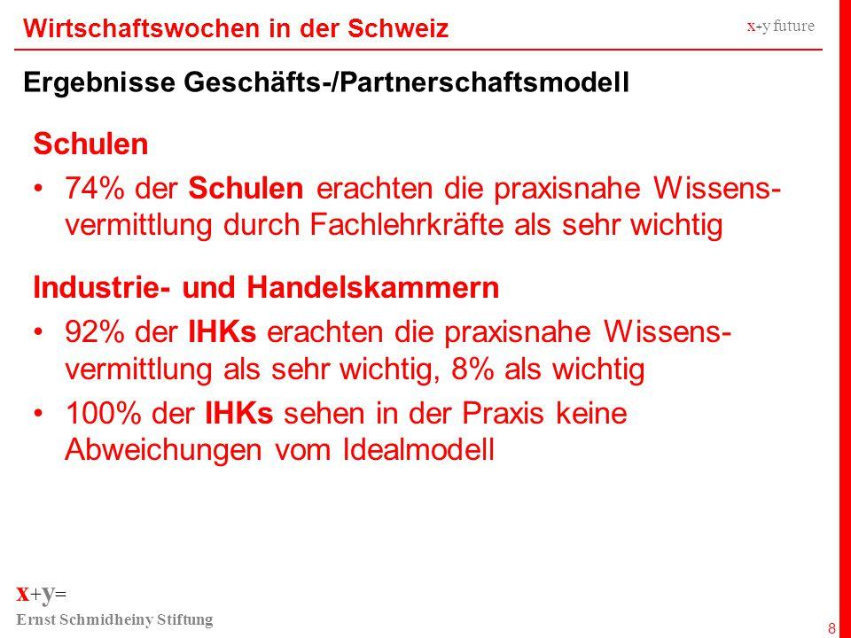 x + y = Ernst Schmidheiny Stiftung x + y future Wirtschaftswochen in der Schweiz Ergebnisse Geschäfts-/Partnerschaftsmodell 8 Schulen 74% der Schulen erachten die praxisnahe Wissens- vermittlung durch Fachlehrkräfte als sehr wichtig Industrie- und Handelskammern 92% der IHKs erachten die praxisnahe Wissens- vermittlung als sehr wichtig, 8% als wichtig 100% der IHKs sehen in der Praxis keine Abweichungen vom Idealmodell