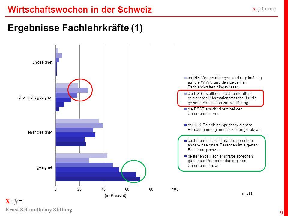 x + y = Ernst Schmidheiny Stiftung x + y future Wirtschaftswochen in der Schweiz Ergebnisse Fachlehrkräfte (2) 10 80% der Fachlehrkräfte finden einen Erfahrungs- austausch mit erfahrenen und länger aktiven Fachlehr- kräften einen sinnvollen Ansatz zur Qualitätssteigerung 68% sprechen sich für ein auf der Homepage der ESST eingerichtetes Forum für Fachlehrkräfte aus