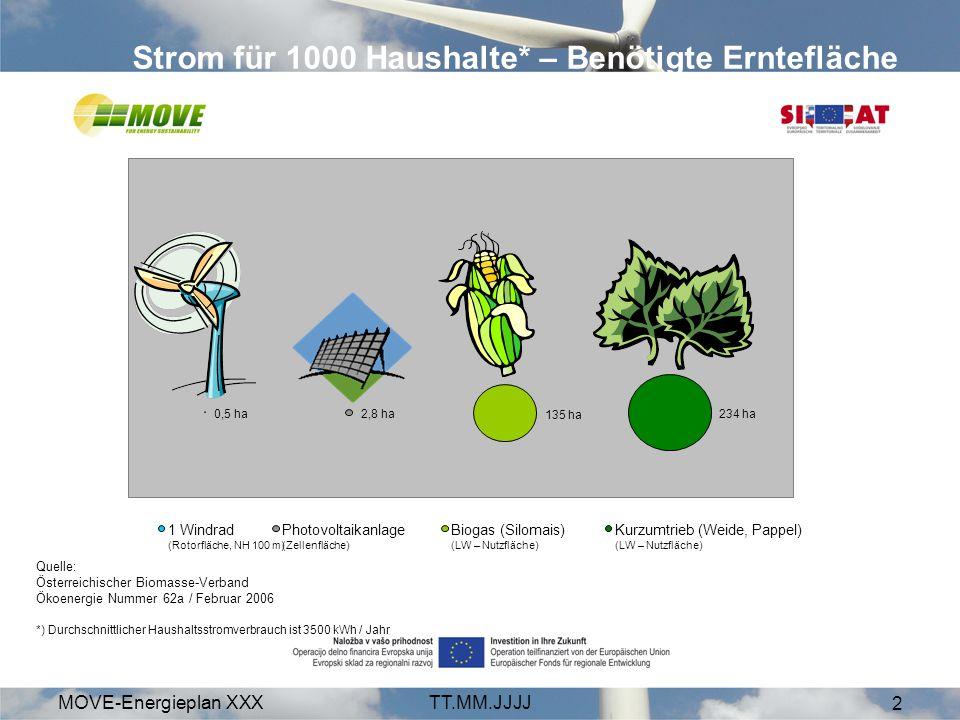 MOVE-Energieplan XXXTT.MM.JJJJ 2 Strom für 1000 Haushalte* – Benötigte Erntefläche 0,5 ha2,8 ha 135 ha 234 ha 1 Windrad (Rotorfläche, NH 100 m) Photovoltaikanlage (Zellenfläche) Biogas (Silomais) (LW – Nutzfläche) Kurzumtrieb (Weide, Pappel) (LW – Nutzfläche) Quelle: Österreichischer Biomasse-Verband Ökoenergie Nummer 62a / Februar 2006 *) Durchschnittlicher Haushaltsstromverbrauch ist 3500 kWh / Jahr
