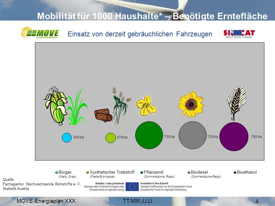 MOVE-Energieplan XXXTT.MM.JJJJ 5 Mobilität für 1000 Haushalte – Benötigte Erntefläche 92 ha97 ha Biogas (Mais, Gras)Synthetischer Treibstoff (feste Biomasse) Loremo Biotreibstoff Tesla Roadstar Elektroantrieb Pflanzenöl (Sonnenblume, Raps) 322 ha 0,4 ha2,3 ha Strom aus Sonne (Zellenfläche) Strom aus Wind (Rotorfläche, NH 100 m) Einsatz von Leichtbau-Fahrzeugen