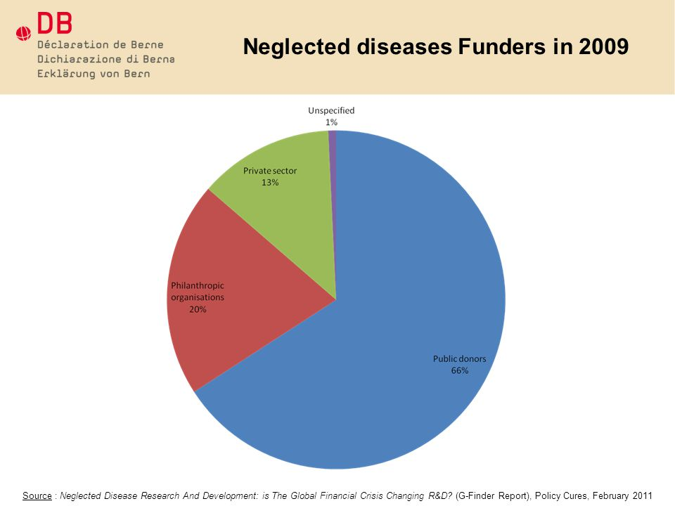 Neglected diseases Funders in 2009 Source : Neglected Disease Research And Development: is The Global Financial Crisis Changing R&D.