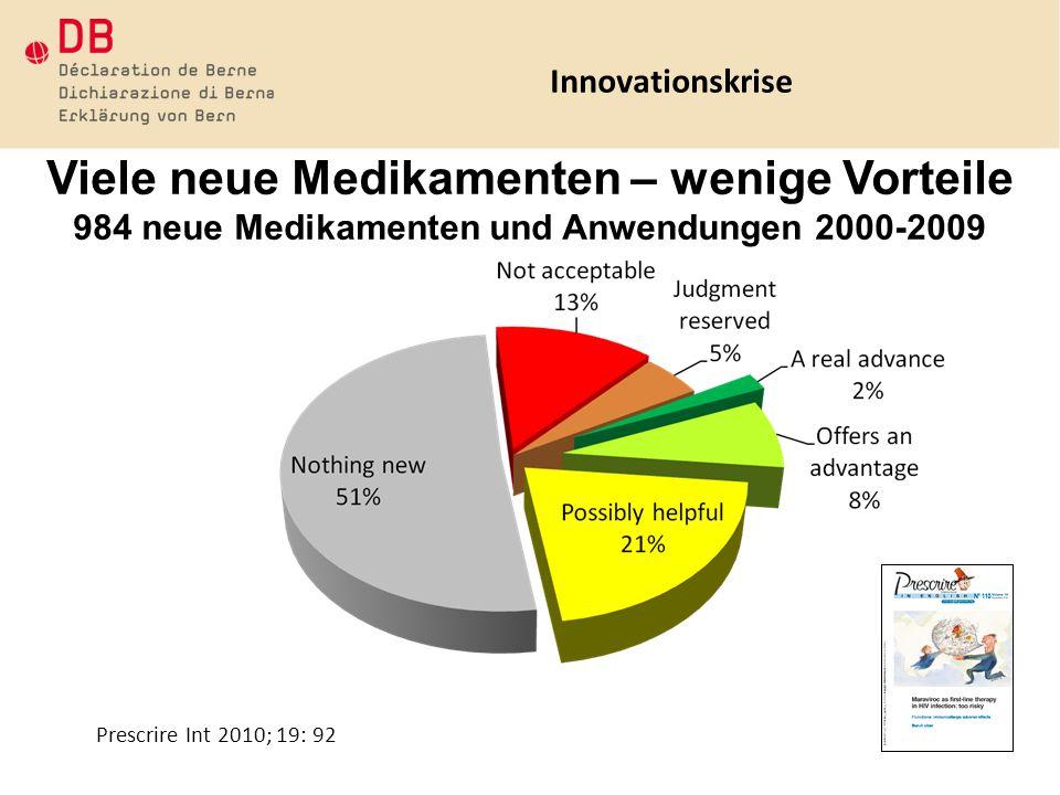 Prescrire Int 2010; 19: 92 Viele neue Medikamenten – wenige Vorteile 984 neue Medikamenten und Anwendungen 2000-2009 Innovationskrise