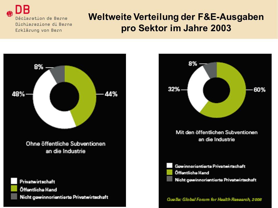 Weltweite Verteilung der F&E-Ausgaben pro Sektor im Jahre 2003