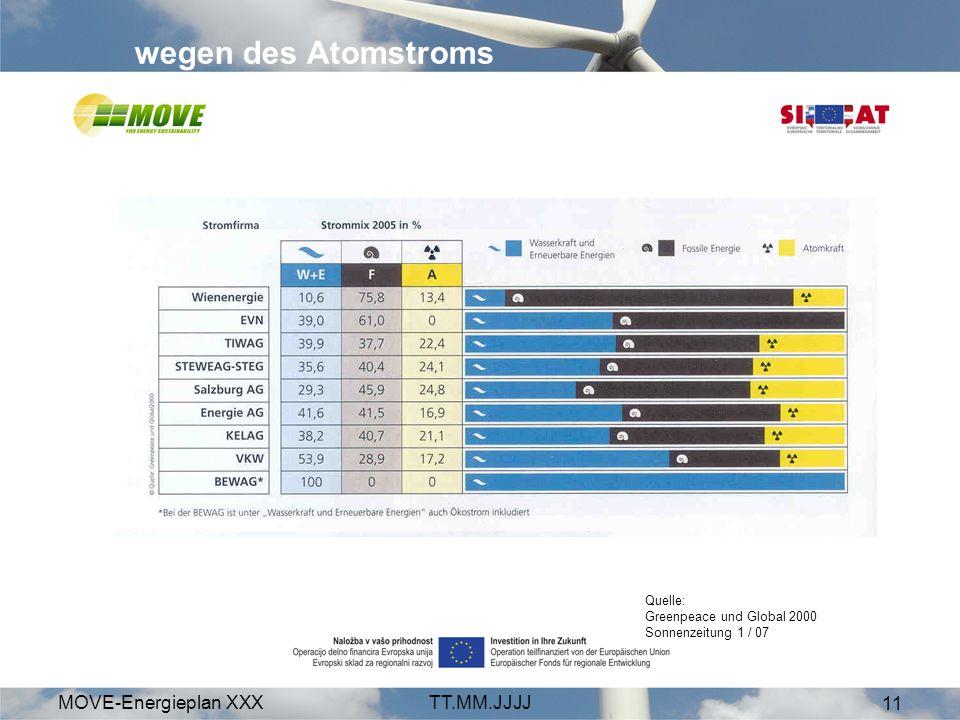 MOVE-Energieplan XXXTT.MM.JJJJ 11 wegen des Atomstroms Quelle: Greenpeace und Global 2000 Sonnenzeitung 1 / 07